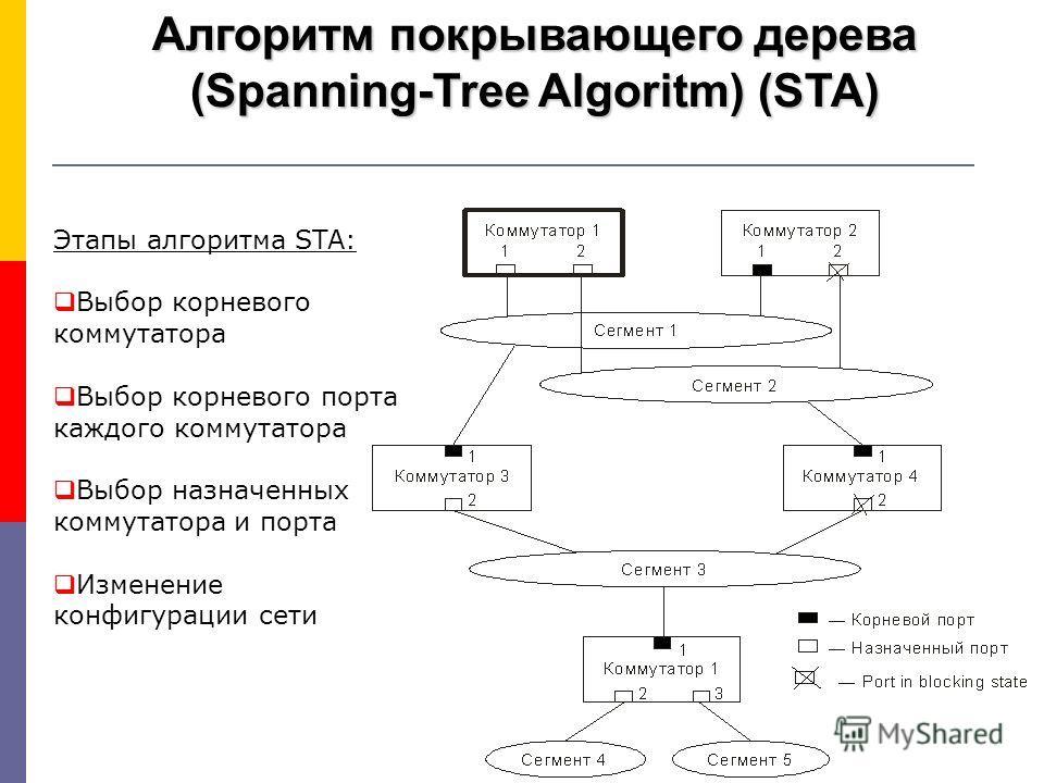 Алгоритм покрывающего дерева (Spanning-Tree Algoritm) (STA) Этапы алгоритма STA: Выбор корневого коммутатора Выбор корневого порта каждого коммутатора Выбор назначенных коммутатора и порта Изменение конфигурации сети