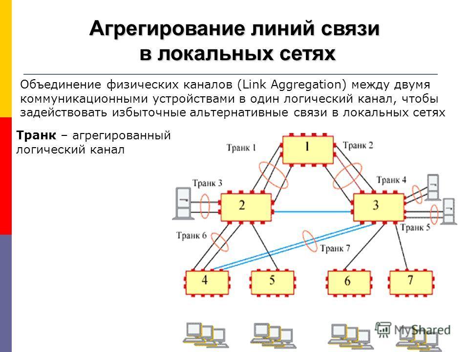 Агрегирование линий связи в локальных сетях в локальных сетях Объединение физических каналов (Link Aggregation) между двумя коммуникационными устройствами в один логический канал, чтобы задействовать избыточные альтернативные связи в локальных сетях