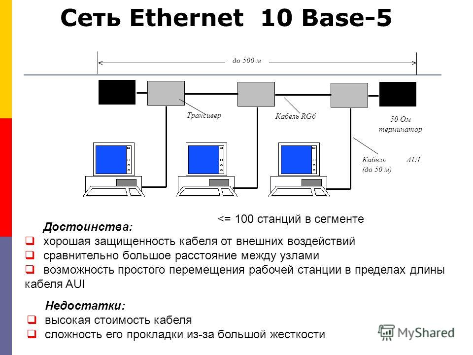 до 500 м 50 Ом терминатор Кабель RG6 Трансивер Кабель AUI (до 50 м) 100 станций Сеть Ethernet 10 Base-5 Достоинства: хорошая защищенность кабеля от внешних воздействий сравнительно большое расстояние между узлами возможность простого перемещения рабо