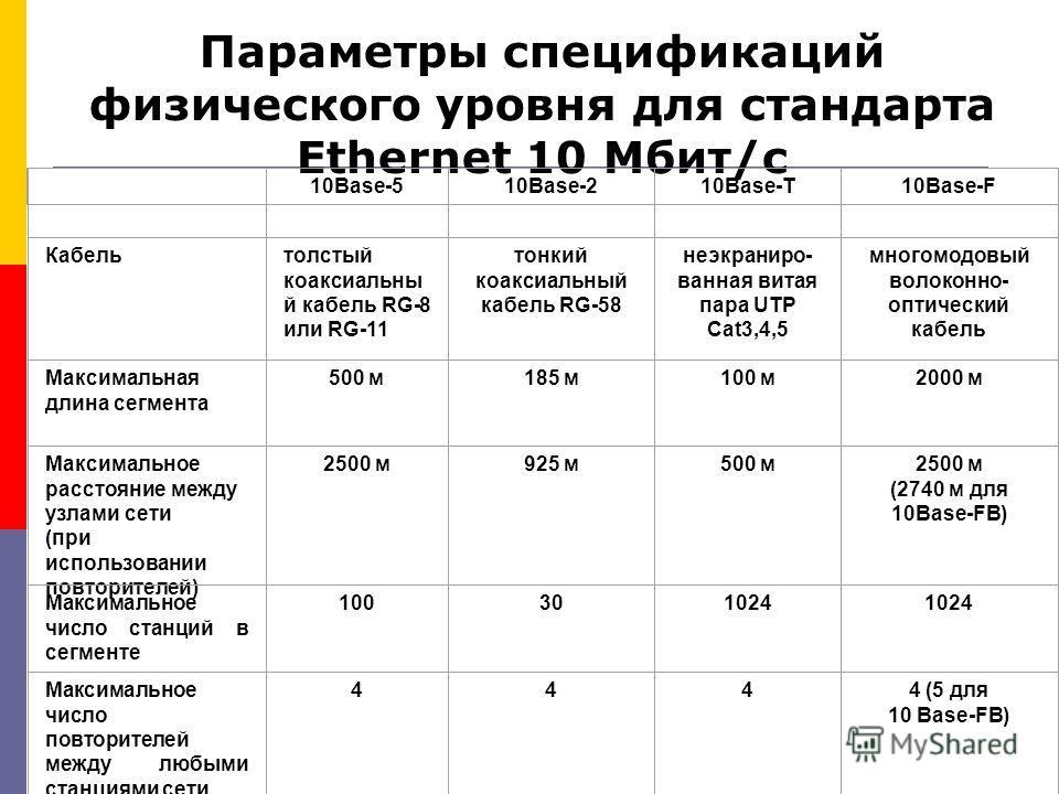 Параметры спецификаций физического уровня для стандарта Ethernet 10 Мбит/c 10Base-510Base-210Base-T10Base-F Кабельтолстый коаксиальны й кабель RG-8 или RG-11 тонкий коаксиальный кабель RG-58 неэкраниро- ванная витая пара UTP Cat3,4,5 многомодовый вол