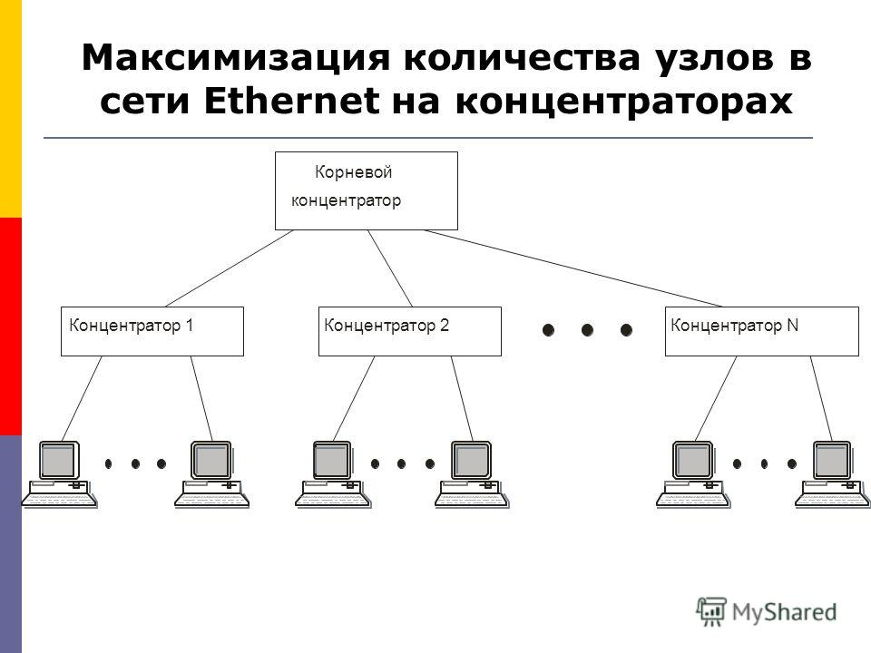 Максимизация количества узлов в сети Ethernet на концентраторах Корневой концентратор Концентратор 1Концентратор 2Концентратор N