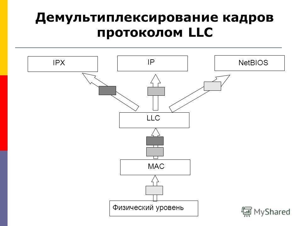 MAC LLC Физический уровень IPX IP NetBIOS Демультиплексирование кадров протоколом LLC