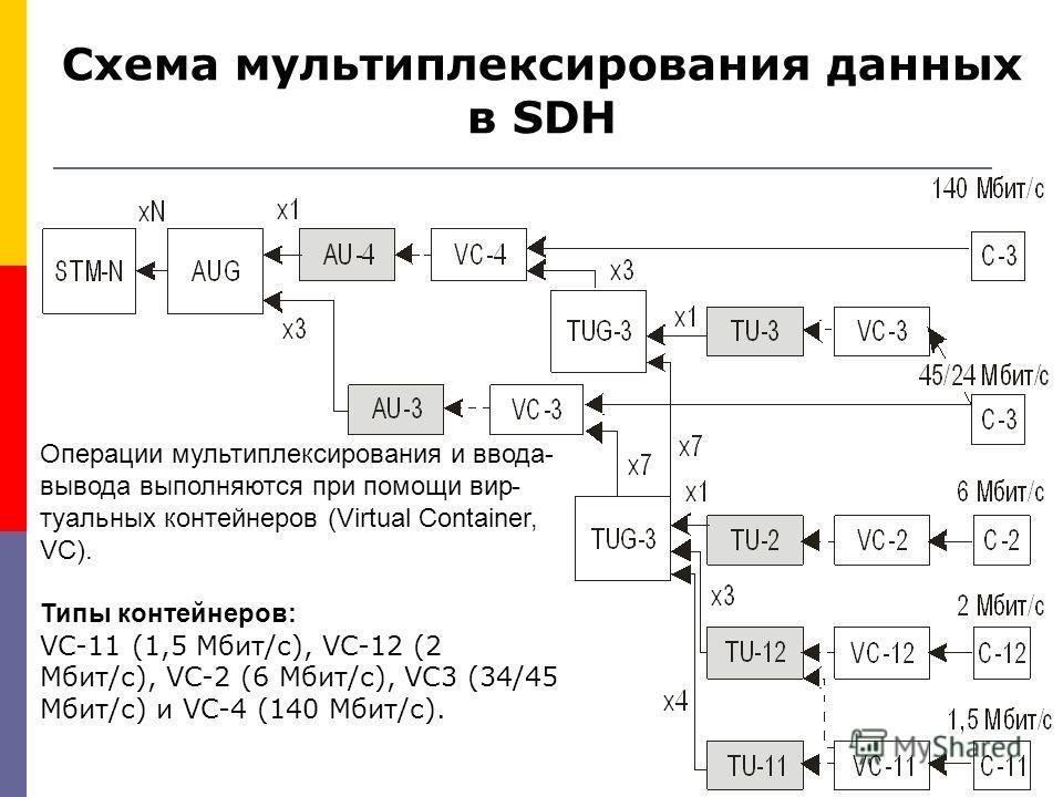 Схема мультиплексирования данных в SDH Операции мультиплексирования и ввода- вывода выполняются при помощи вир туальных контейнеров (Virtual Container, VC). Типы контейнеров: VC-11 (1,5 Мбит/с), VC-12 (2 Мбит/с), VC-2 (6 Мбит/с), VC3 (34/45 Мбит/с)