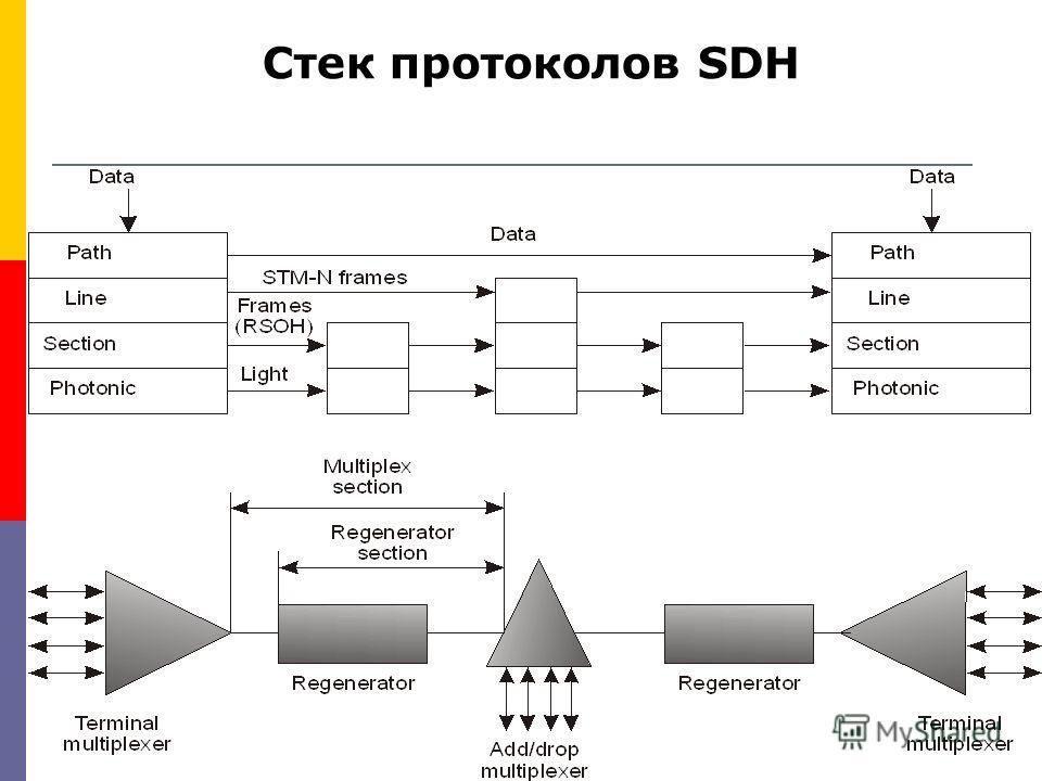 Стек протоколов SDH