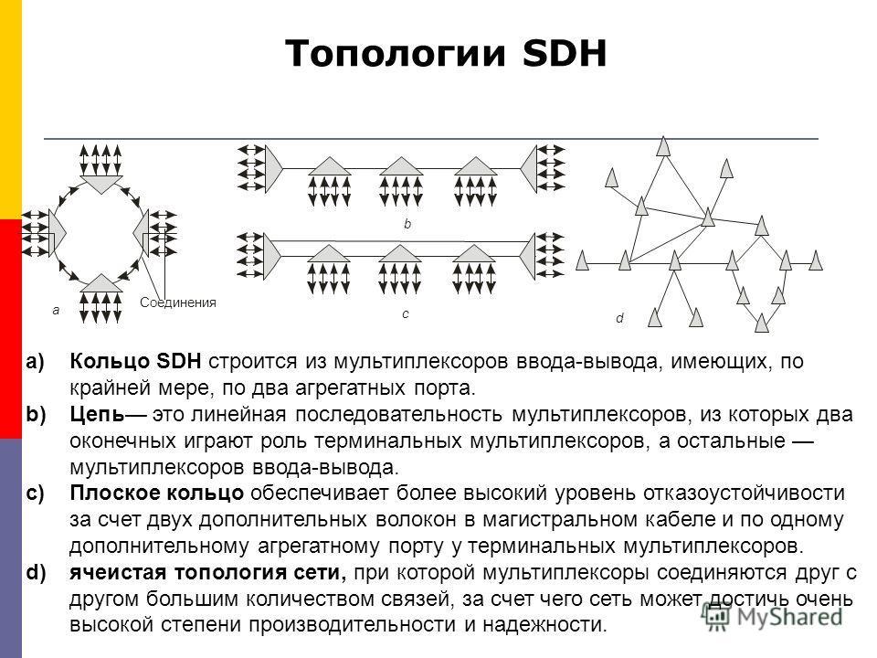 Топологии SDH a)Кольцо SDH строится из мультиплексоров ввода-вывода, имеющих, по крайней мере, по два агрегатных порта. b)Цепь это линейная последовательность мультиплексоров, из которых два оконечных играют роль терминальных мультиплексоров, а остал