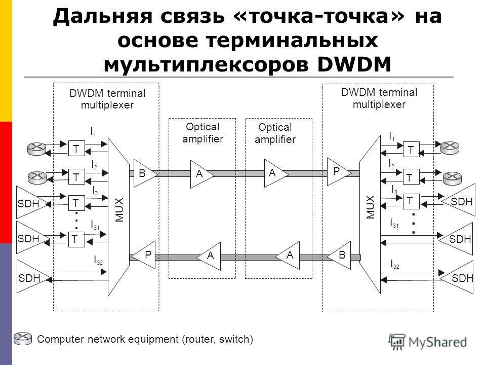 Дальняя связь «точка-точка» на основе терминальных мультиплексоров DWDM