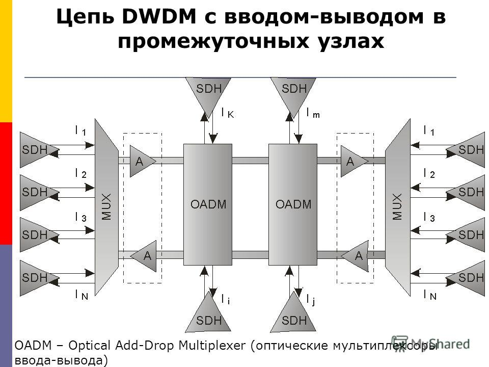 Цепь DWDM с вводом-выводом в промежуточных узлах OADM – Optical Add-Drop Multiplexer (оптические мультиплексоры ввода-вывода)