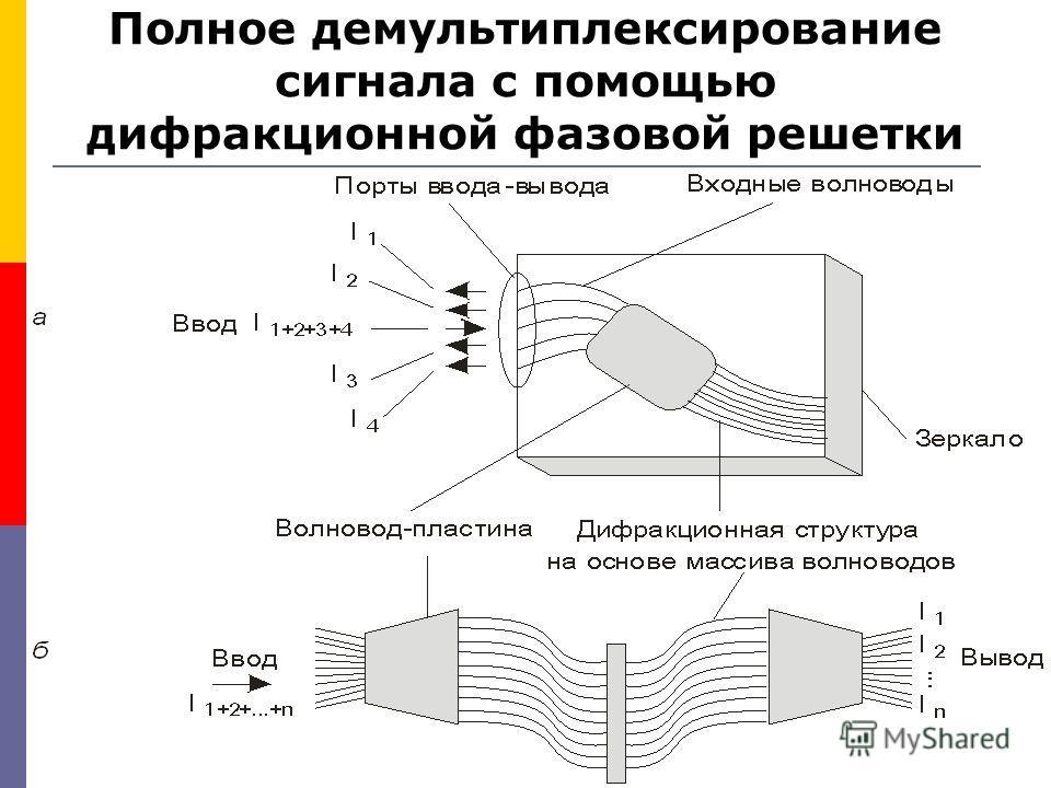 Полное демультиплексирование сигнала с помощью дифракционной фазовой решетки