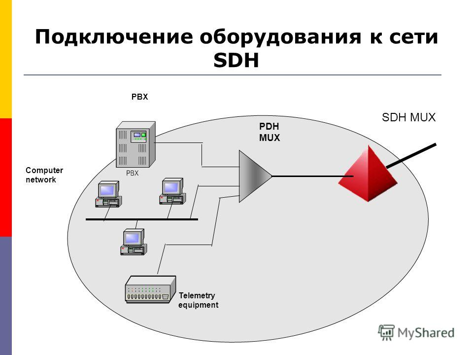 Подключение оборудования к сети SDH SDH MUX PDH MUX Telemetry equipment Computer network PBX