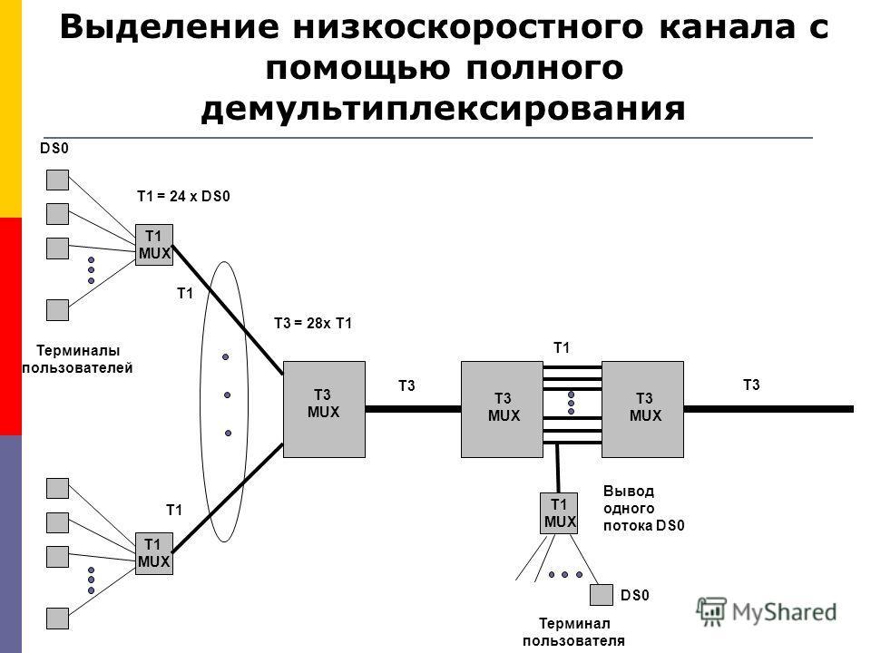 Выделение низкоскоростного канала с помощью полного демультиплексирования DS0 T1 = 24 x DS0 T3 = 28x T1 Вывод одного потока DS0 T1 MUX T3 MUX T1 MUX DS0 Терминал пользователя Терминалы пользователей T3 T1