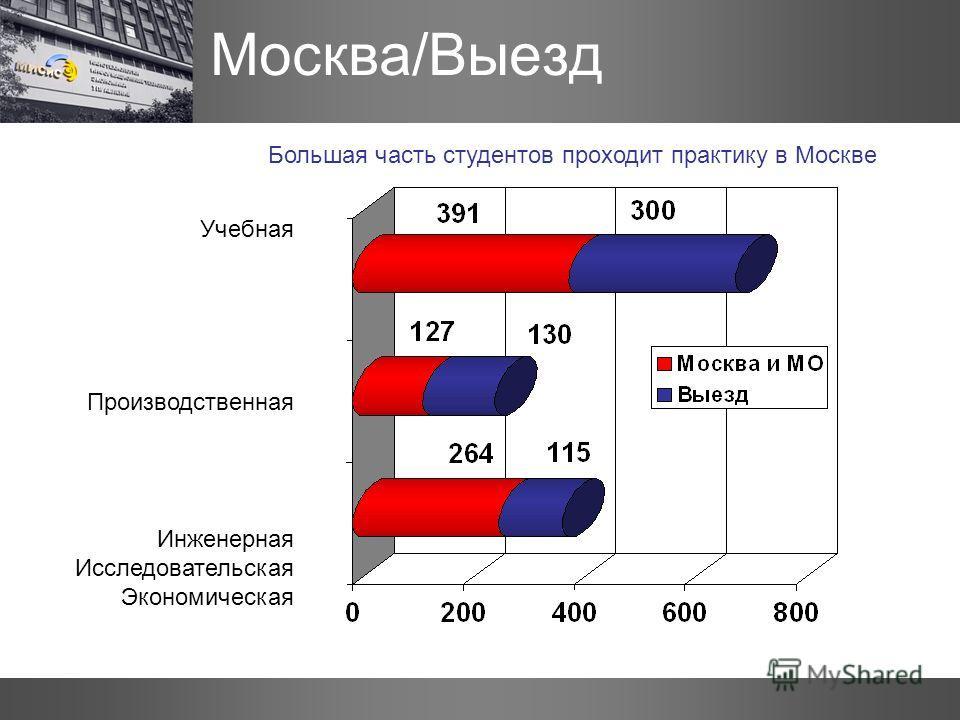 Москва/Выезд Учебная Производственная Инженерная Исследовательская Экономическая Большая часть студентов проходит практику в Москве