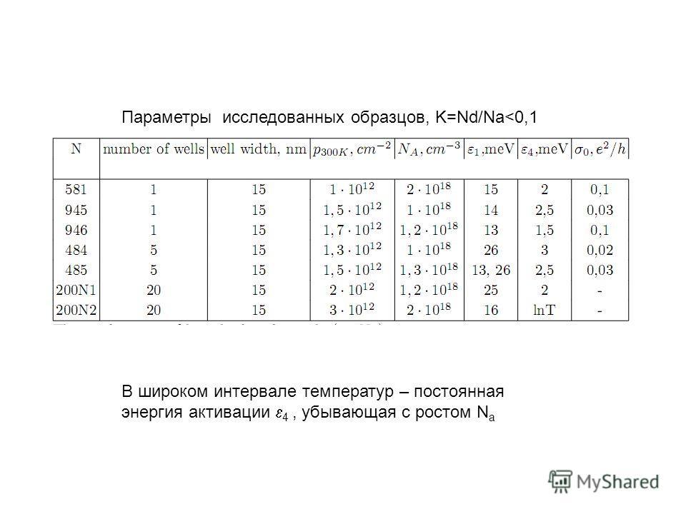 Параметры исследованных образцов, K=Nd/Na