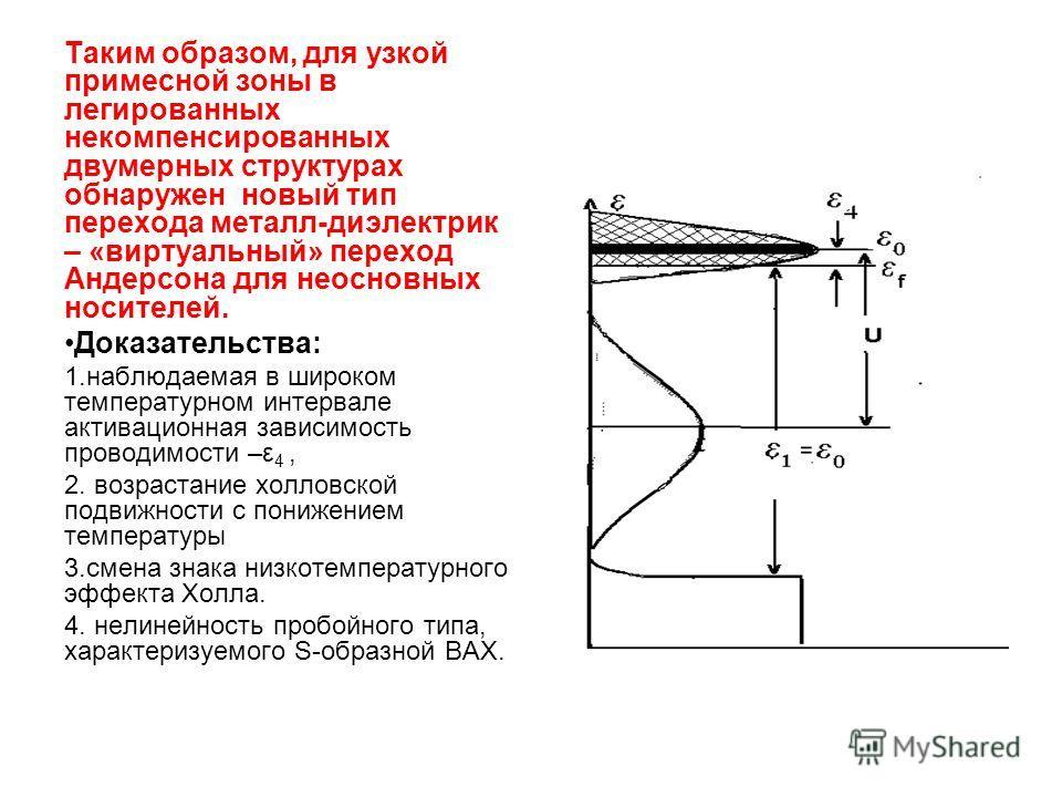 Таким образом, для узкой примесной зоны в легированных некомпенсированных двумерных структурах обнаружен новый тип перехода металл-диэлектрик – «виртуальный» переход Андерсона для неосновных носителей. Доказательства: 1.наблюдаемая в широком температ