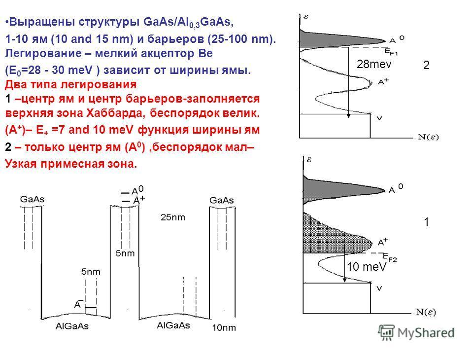 Выращены структуры GaAs/Al 0,3 GaAs, 1-10 ям (10 and 15 nm) и барьеров (25-100 nm). Легирование – мелкий акцептор Be (E 0 =28 - 30 meV ) зависит от ширины ямы. Два типа легирования 1 –центр ям и центр барьеров-заполняется верхняя зона Хаббарда, беспо