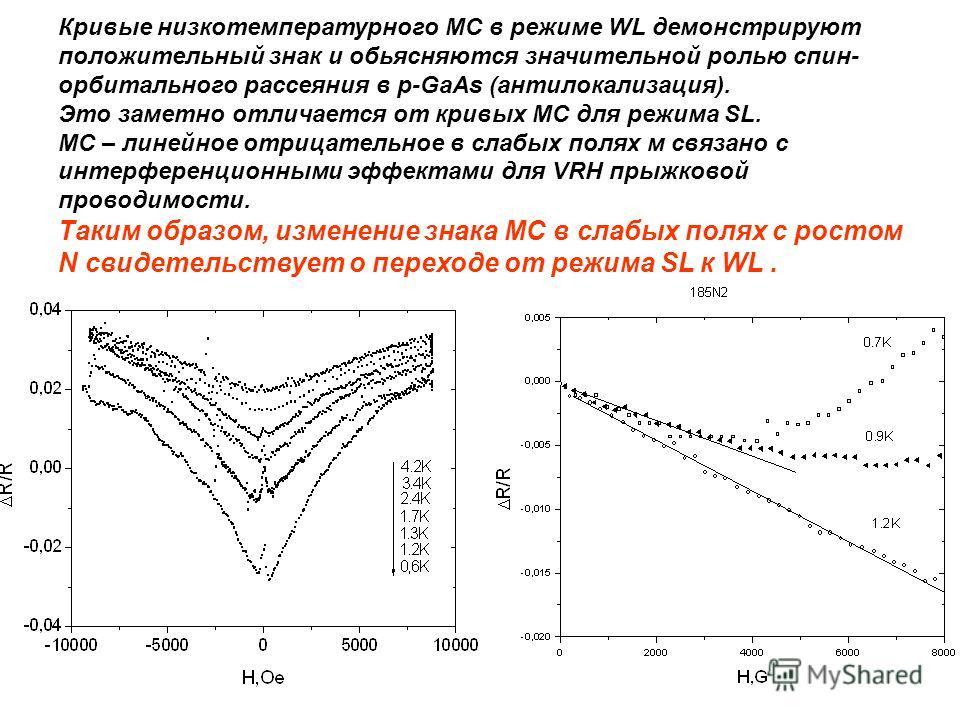 Кривые низкотемпературного МС в режиме WL демонстрируют положительный знак и обьясняются значительной ролью спин- орбитального рассеяния в p-GaAs (антилокализация). Это заметно отличается от кривых МС для режима SL. МС – линейное отрицательное в слаб
