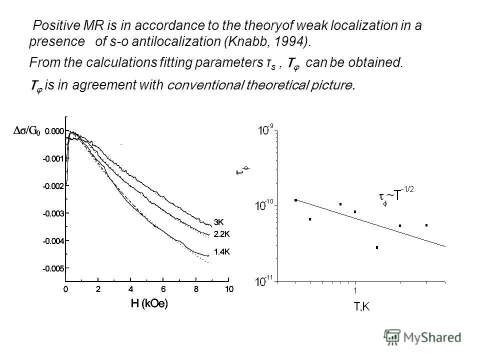 Positive MR is in accordance to the theoryof weak localization in a presence of s-o antilocalization (Knabb, 1994). From the calculations fitting parameters τ s, τ φ can be obtained. τ φ is in agreement with conventional theoretical picture.