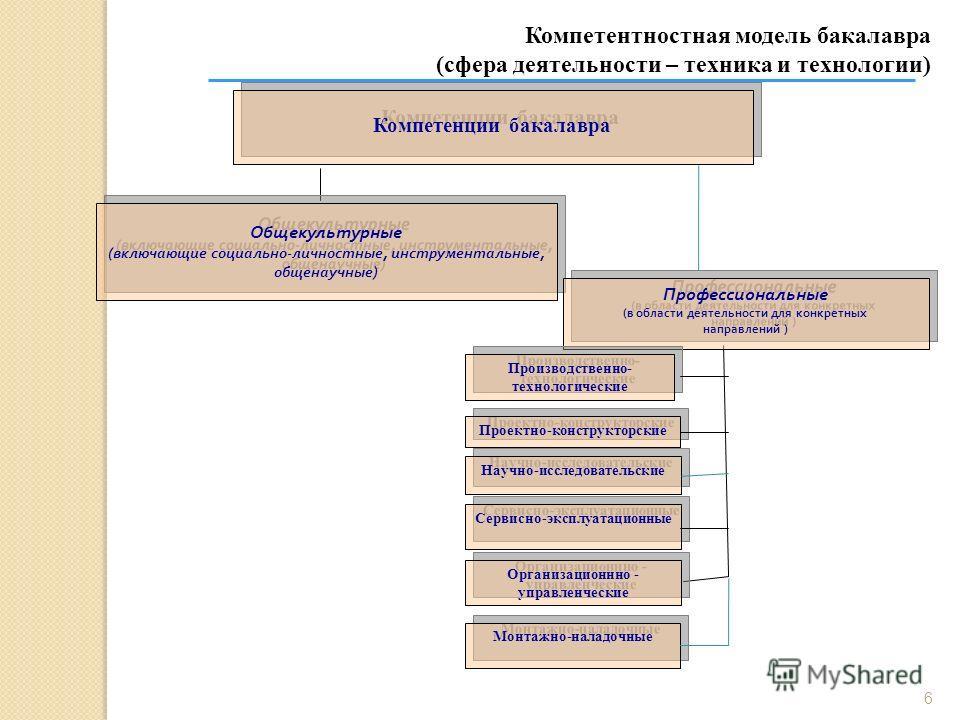 6 Компетентностная модель бакалавра (сфера деятельности – техника и технологии) Компетенции бакалавра Общекультурные ( включающие социально - личностные, инструментальные, общенаучные ) Общекультурные ( включающие социально - личностные, инструментал