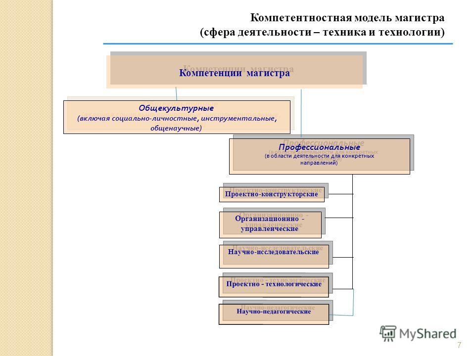 7 Компетенции магистра Общекультурные ( включая социально - личностные, инструментальные, общенаучные ) Общекультурные ( включая социально - личностные, инструментальные, общенаучные ) Профессиональные ( в области деятельности для конкретных направле
