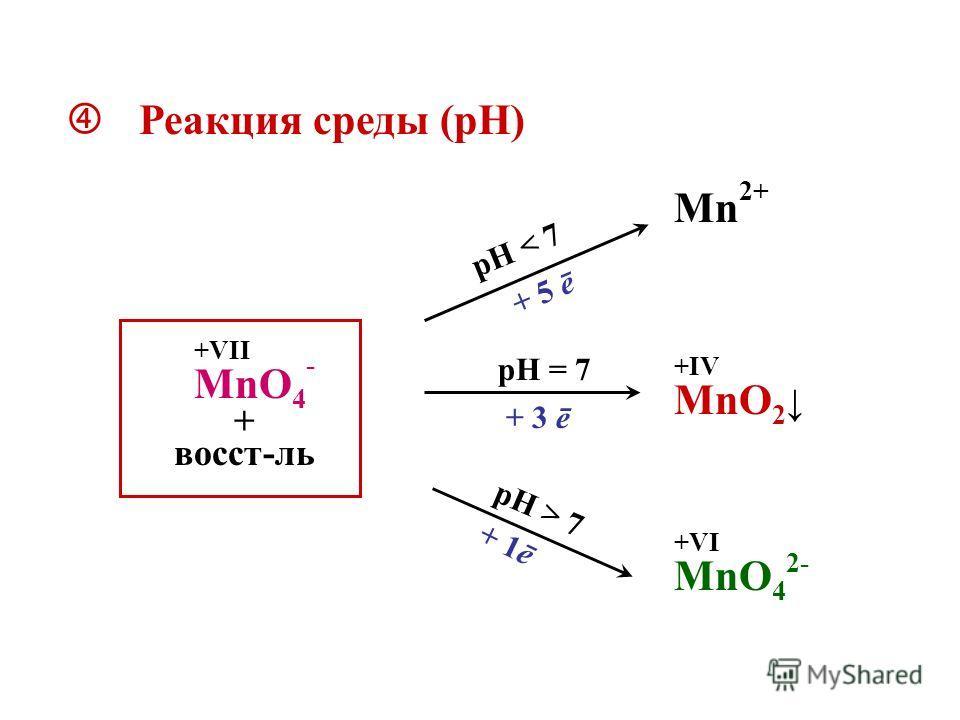 Реакция среды (рН) MnO 4 - восст-ль +VII pH > 7 pH = 7 pH < 7 + 5 ē Mn 2+ + 3 ē MnO 2 MnO 4 2- + 1ē +VI +IV +