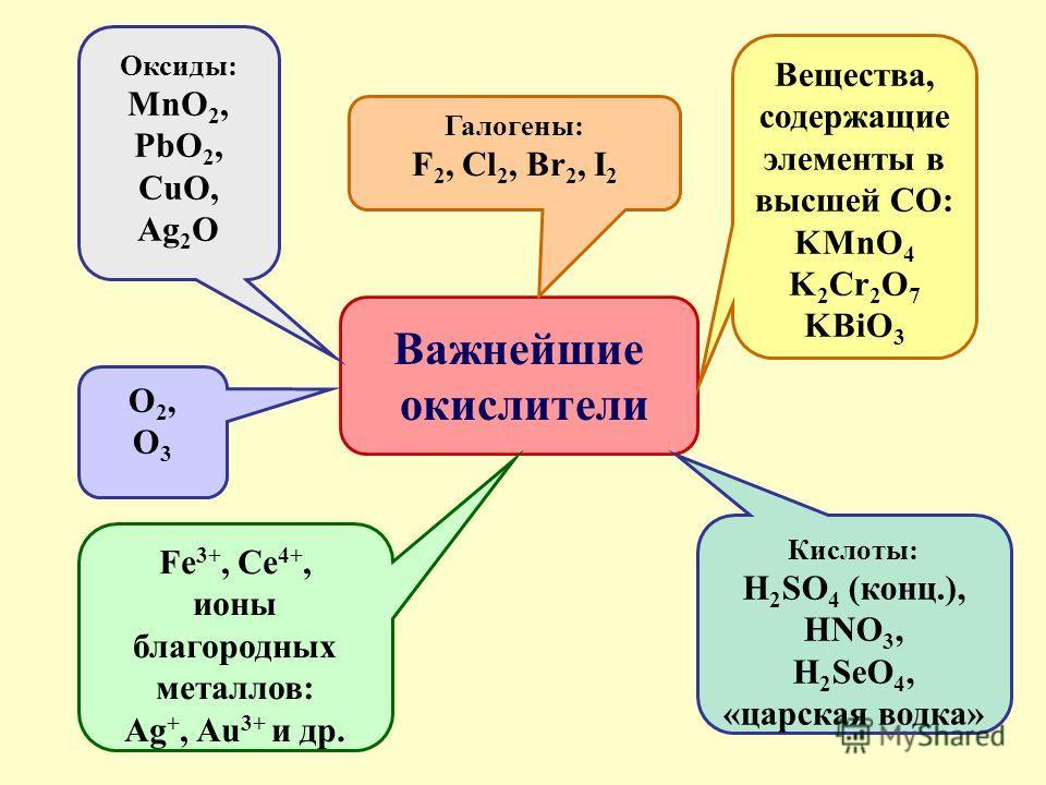 Важнейшие окислители Вещества, содержащие элементы в высшей СО: KMnO 4 K 2 Cr 2 O 7 KBiO 3 Галогены: F 2, Cl 2, Br 2, I 2 Оксиды: MnO 2, PbO 2, CuO, Ag 2 O O2,O3O2,O3 Fe 3+, Ce 4+, ионы благородных металлов: Ag +, Au 3+ и др. Кислоты: H 2 SO 4 (конц.