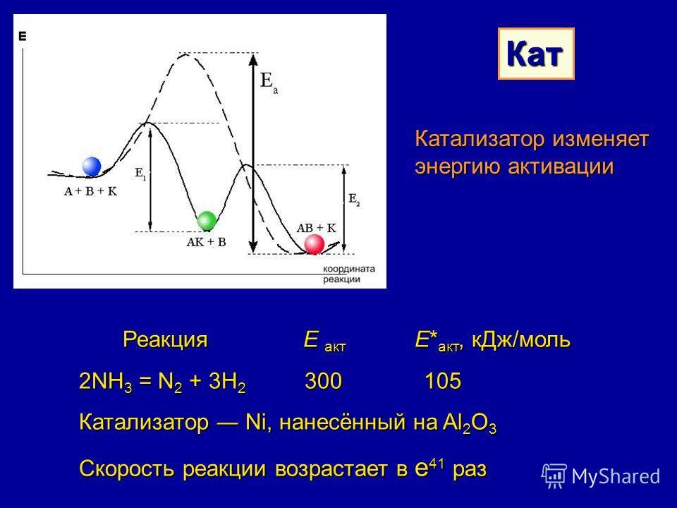 Кат Катализатор изменяет энергию активации Реакция Е акт Е* акт, кДж/моль 2NH 3 = N 2 + 3H 2 300 105 Катализатор Ni, нанесённый на Al 2 O 3 Скорость реакции возрастает в е 41 раз