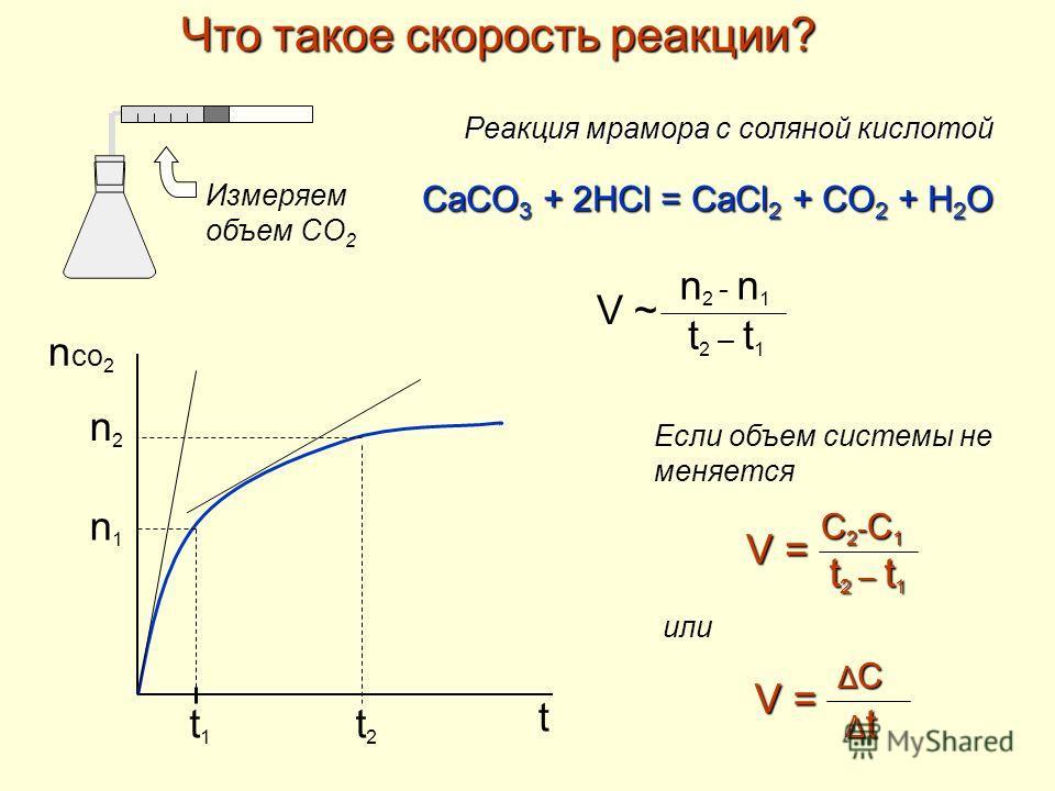 Что такое скорость реакции? Реакция мрамора с соляной кислотой CaCO 3 + 2HCl = CaCl 2 + CO 2 + H 2 O n co 2 t t2t2 t1t1 n2n2 n1n1 V ~V ~ n 2 - n 1 t 2 – t 1 V = C2-C1C2-C1C2-C1C2-C1 t 2 – t 1 V = ΔCΔCΔCΔC ΔtΔtΔtΔt Измеряем объем СО 2 Если объем систе