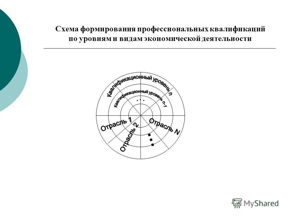 Схема формирования профессиональных квалификаций по уровням и видам экономической деятельности