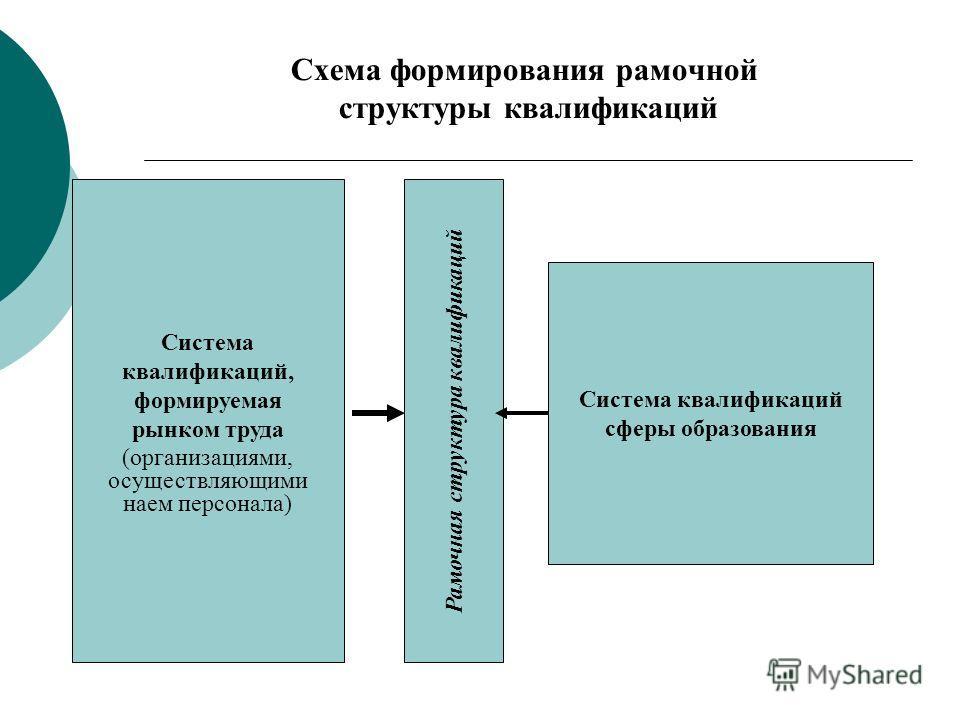 Схема формирования рамочной структуры квалификаций Рамочная структура квалификаций Система квалификаций выпускников образовательных учреждений Система квалификаций сферы образования Система квалификаций, формируемая рынком труда (организациями, осуще