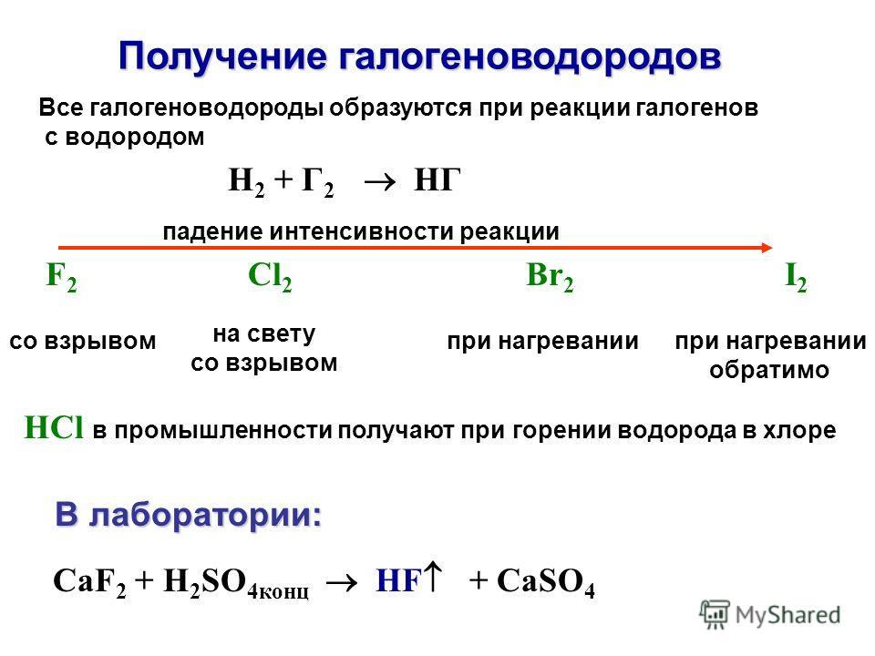 CaF 2 + H 2 SO 4конц HF + CaSO 4 Получение галогеноводородов HCl в промышленности получают при горении водорода в хлоре В лаборатории: В лаборатории: Все галогеноводороды образуются при реакции галогенов с водородом F 2 Cl 2 Br 2 I 2 H 2 + Г 2 HГ со
