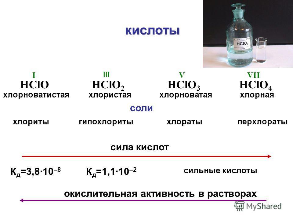 HClO HClO 2 HClO 3 HClO 4 хлорноватистаяхлористаяхлорноватаяхлорная сила кислот К д =3,8·10 –8 К д =1,1·10 –2 сильные кислоты окислительная активность в растворах кислоты VIIV III I соли хлоритыгипохлоритыхлоратыперхлораты