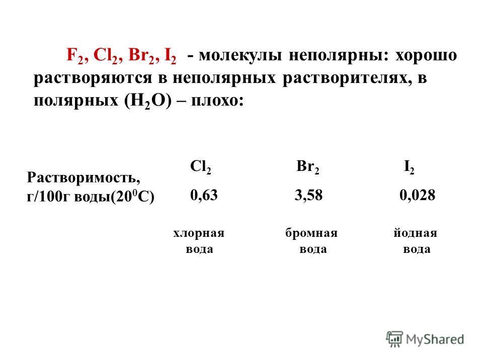 F 2, Cl 2, Br 2, I 2 - молекулы неполярны: хорошо растворяются в неполярных растворителях, в полярных (Н 2 О) – плохо: Растворимость, г/100г воды(20 0 С) Cl 2 Br 2 I 2 0,63 3,58 0,028 хлорная вода бромная вода йодная вода
