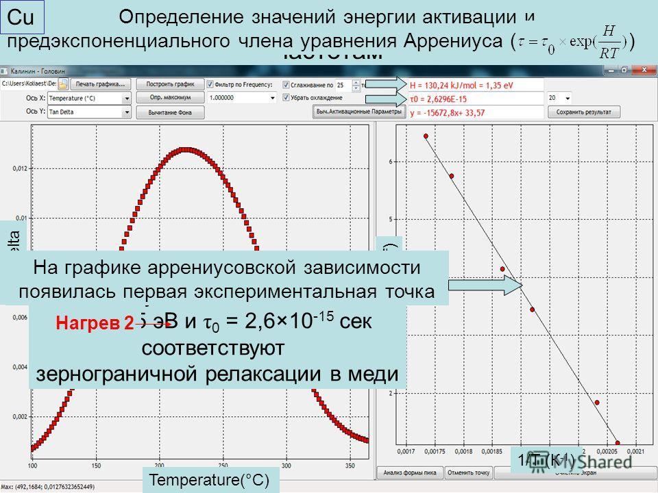 5 Пример 1. ТЗВТ Cu(99,95%), измерения на 6 частотах Temperature(°C) Tan Delta Добавлен фильтр по частоте Кривая ТЗВТ при нагреве и охлаждении на частоте 5 Гц Temperature(°C) Tan Delta Нагрев Охлаждение Убраны данные при охлаждении и повторном нагрев
