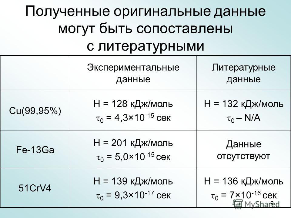 9 Полученные оригинальные данные могут быть сопоставлены с литературными Экспериментальные данные Литературные данные Cu(99,95%) H = 128 кДж/моль τ 0 = 4,3×10 -15 сек H = 132 кДж/моль τ 0 – N/A Fe-13Ga H = 201 кДж/моль τ 0 = 5,0×10 -15 сек Данные отс