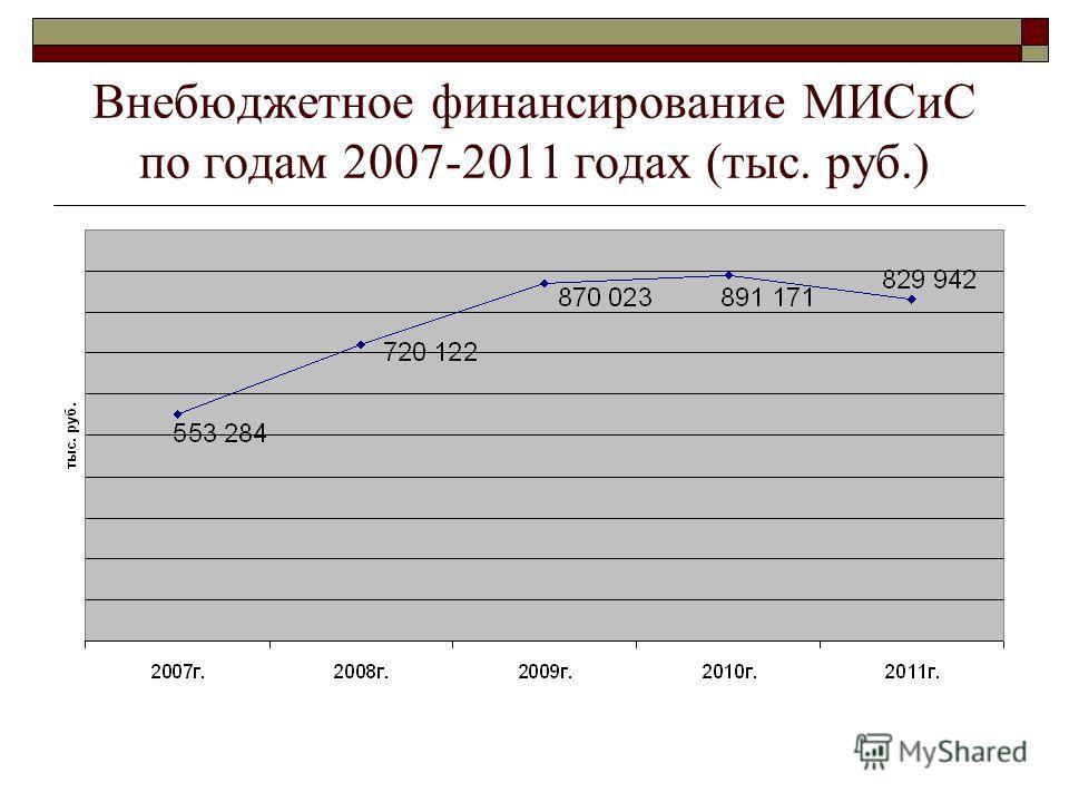 Внебюджетное финансирование МИСиС по годам 2007-2011 годах (тыс. руб.)