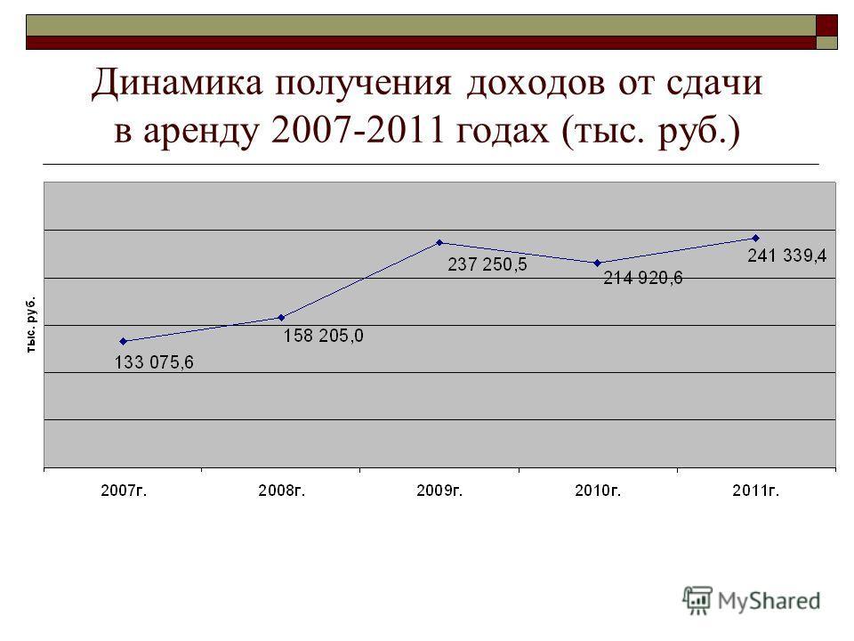 Динамика получения доходов от сдачи в аренду 2007-2011 годах (тыс. руб.)