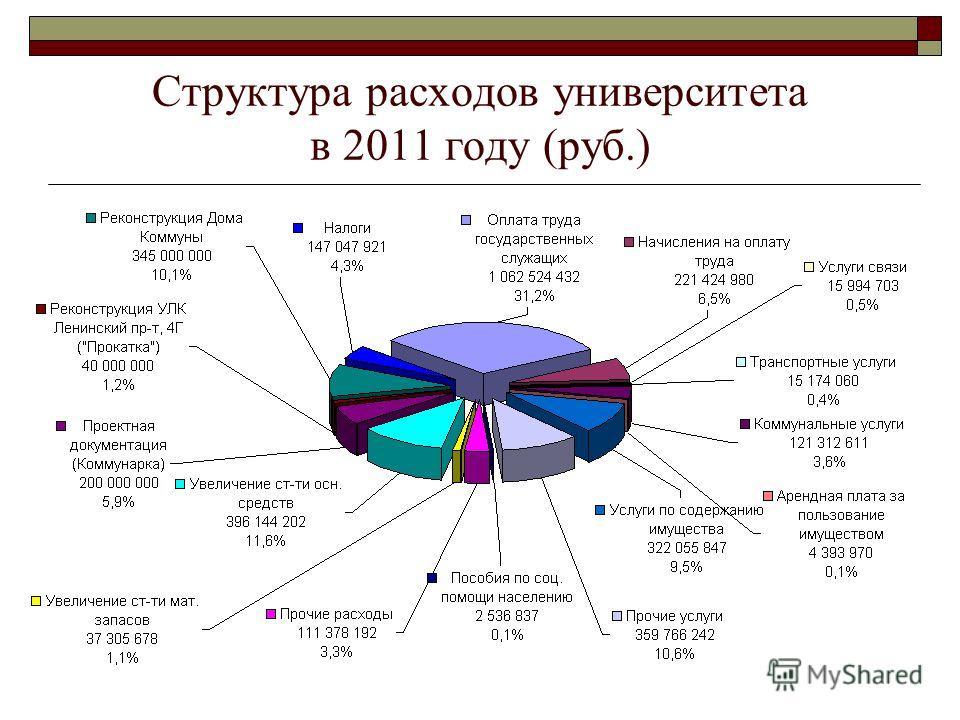 Структура расходов университета в 2011 году (руб.)