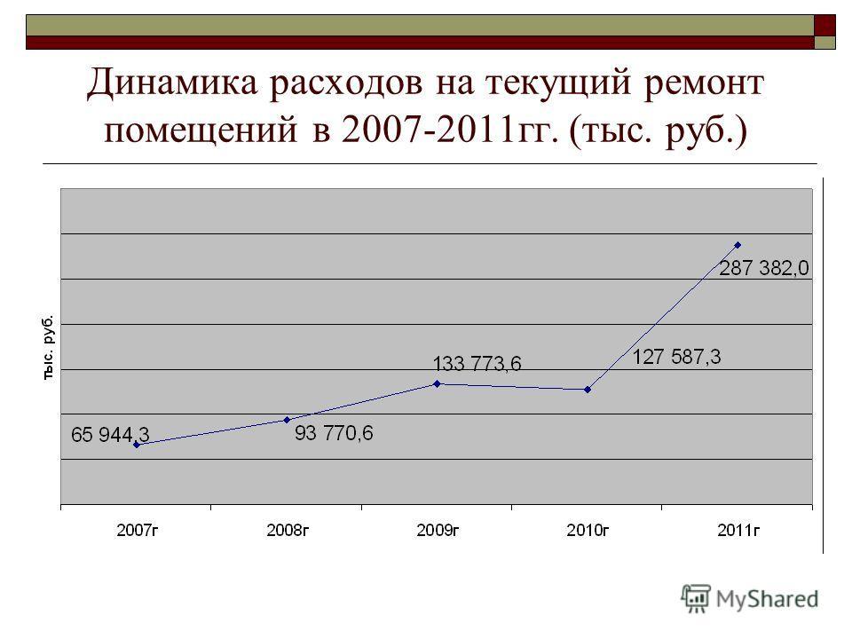 Динамика расходов на текущий ремонт помещений в 2007-2011гг. (тыс. руб.)