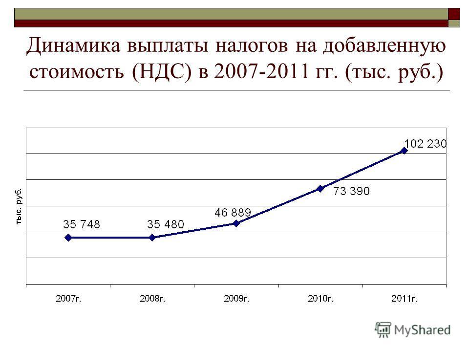 Динамика выплаты налогов на добавленную стоимость (НДС) в 2007-2011 гг. (тыс. руб.)