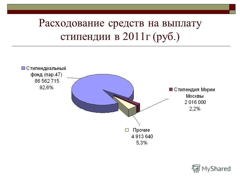 Расходование средств на выплату стипендии в 2011г (руб.)