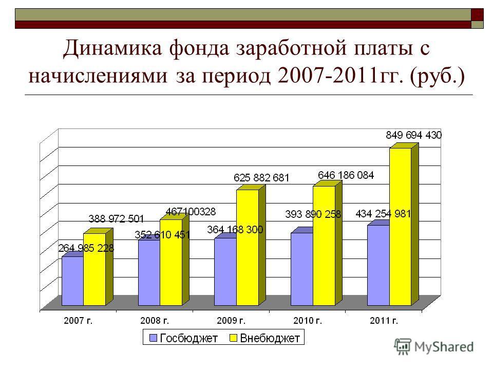 Динамика фонда заработной платы с начислениями за период 2007-2011гг. (руб.)