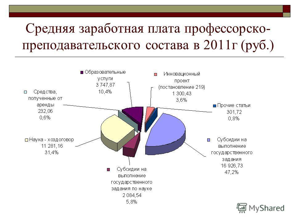 Средняя заработная плата профессорско- преподавательского состава в 2011г (руб.)