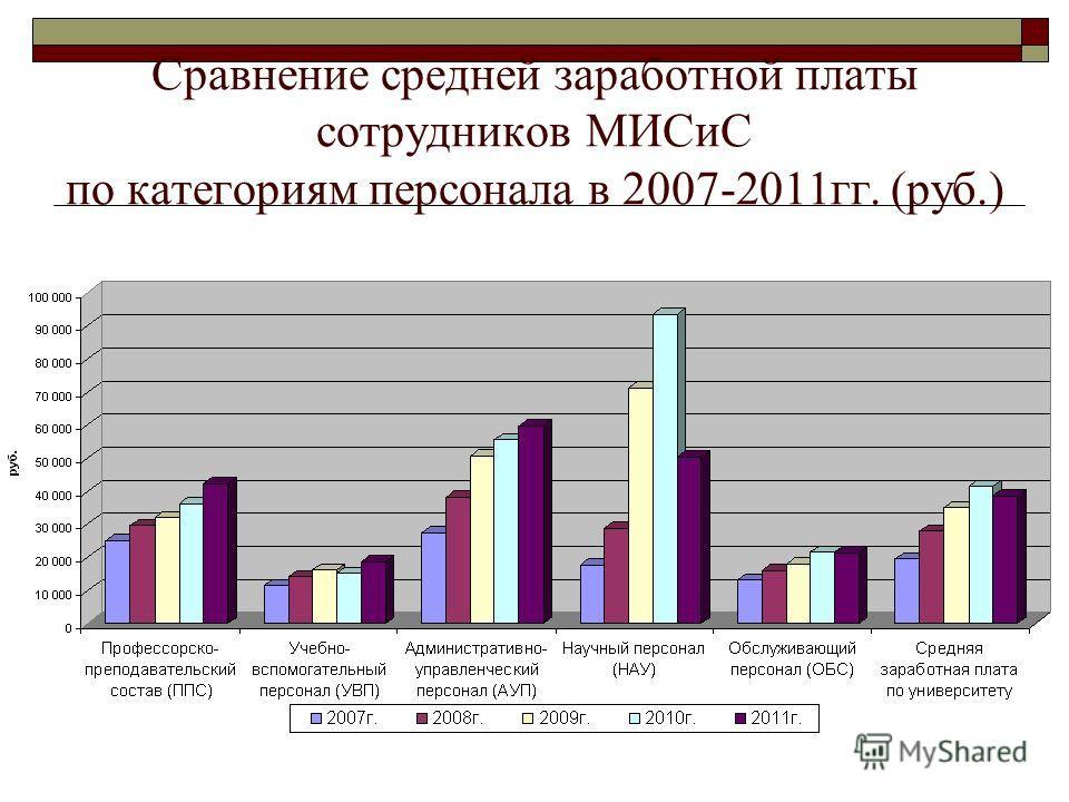 Сравнение средней заработной платы сотрудников МИСиС по категориям персонала в 2007-2011гг. (руб.)