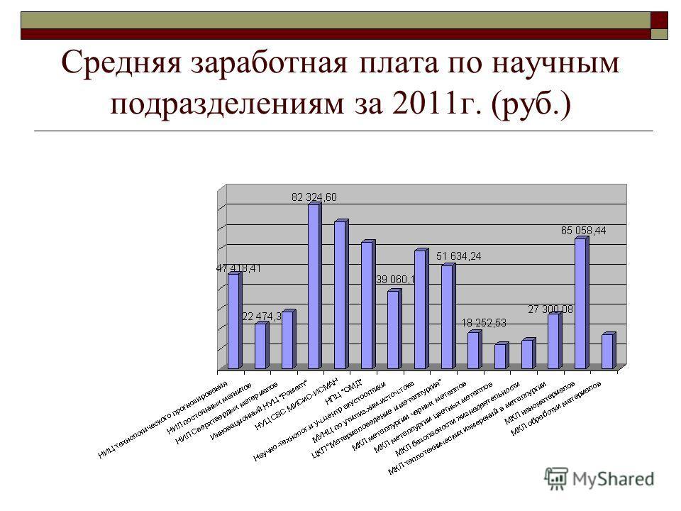 Средняя заработная плата по научным подразделениям за 2011г. (руб.)