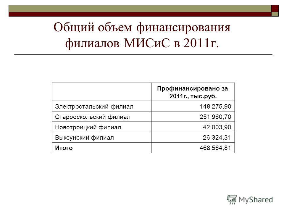 Общий объем финансирования филиалов МИСиС в 2011г. Профинансировано за 2011г., тыс.руб. Электростальский филиал148 275,90 Старооскольский филиал251 960,70 Новотроицкий филиал42 003,90 Выксунский филиал26 324,31 Итого468 564,81