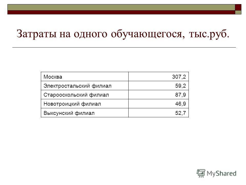 Затраты на одного обучающегося, тыс.руб. Москва307,2 Электростальский филиал59,2 Старооскольский филиал87,9 Новотроицкий филиал46,9 Выксунский филиал52,7