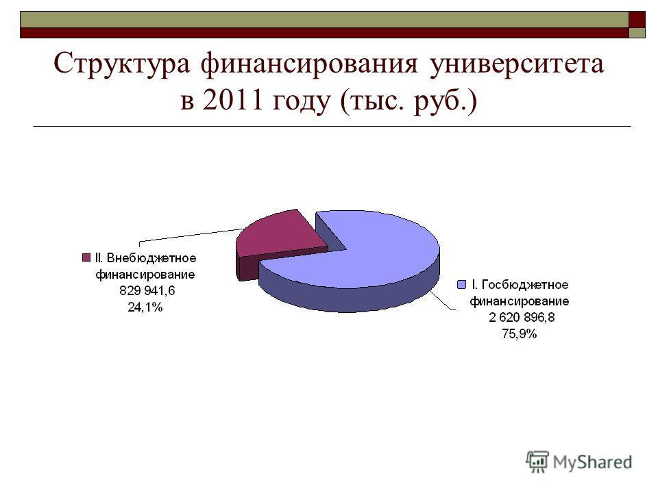 Структура финансирования университета в 2011 году (тыс. руб.)