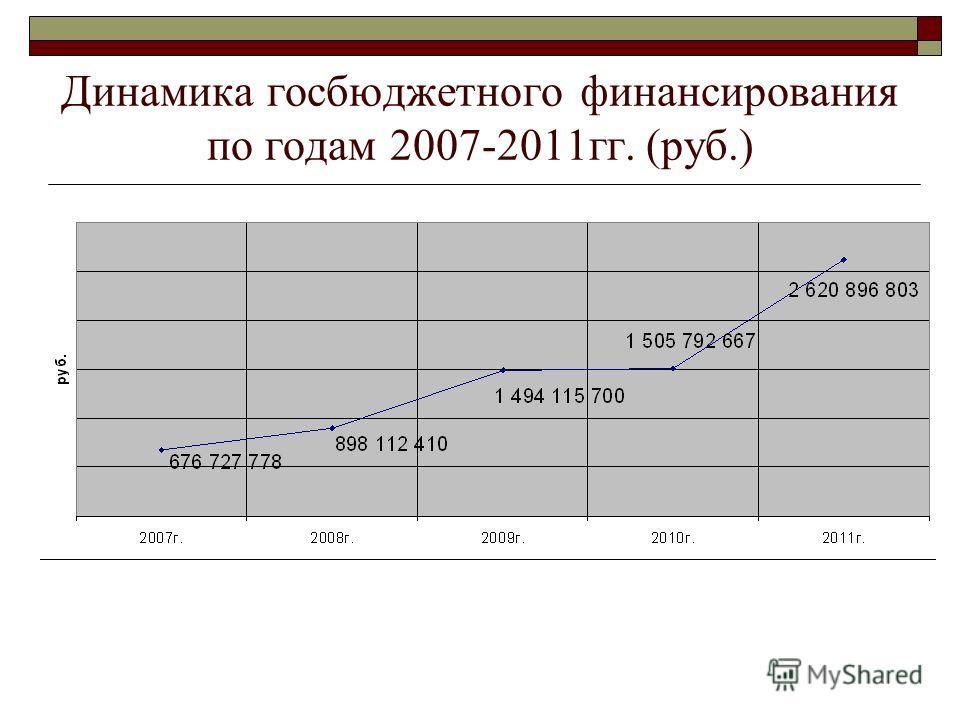 Динамика госбюджетного финансирования по годам 2007-2011гг. (руб.)