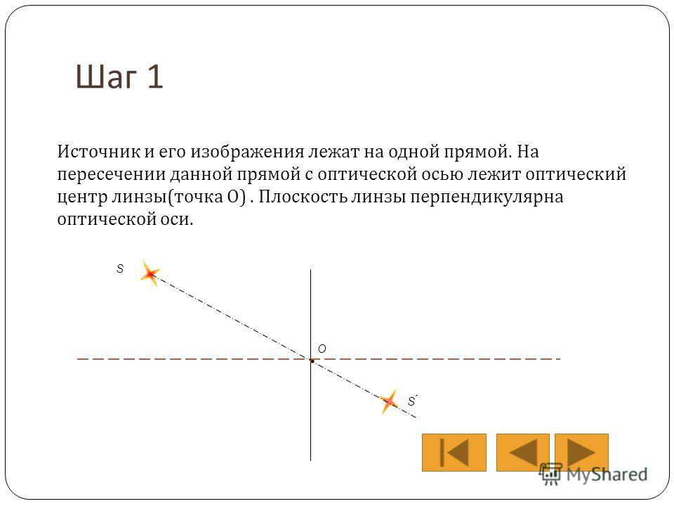 Шаг 1 Источник и его изображения лежат на одной прямой. На пересечении данной прямой с оптической осью лежит оптический центр линзы(точка О). Плоскость линзы перпендикулярна оптической оси. S S ́ О