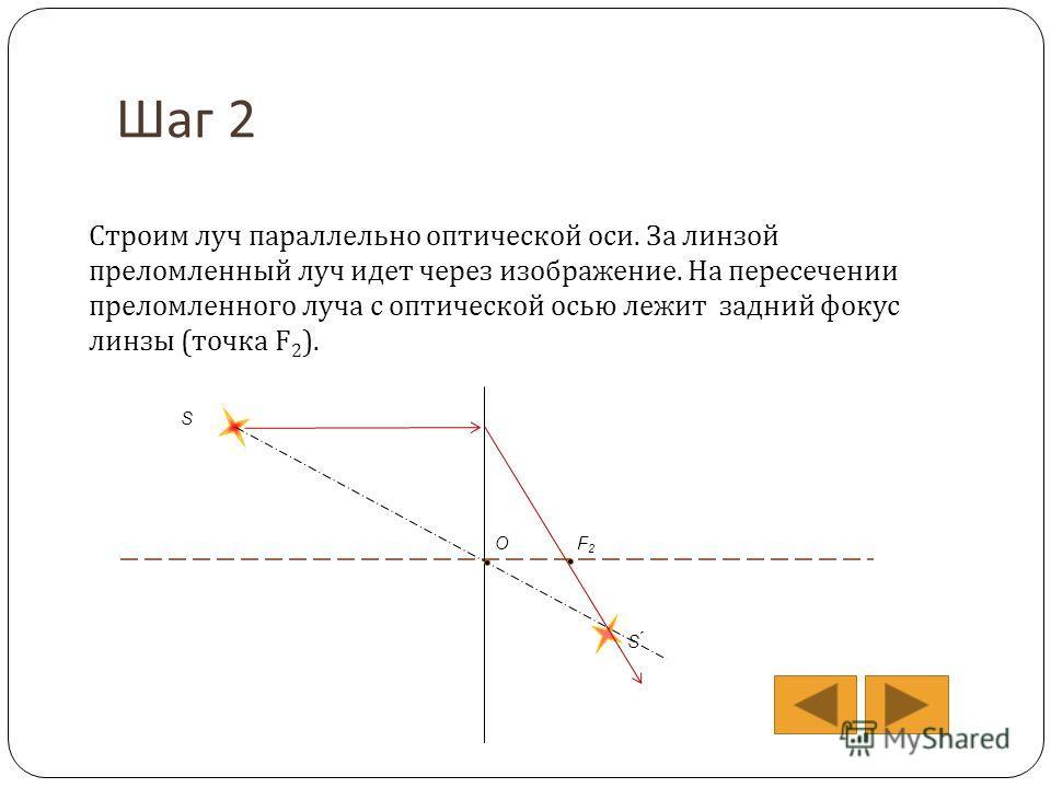 Шаг 2 Строим луч параллельно оптической оси. За линзой преломленный луч идет через изображение. На пересечении преломленного луча с оптической осью лежит задний фокус линзы (точка F 2 ). S S ́ ОF2F2