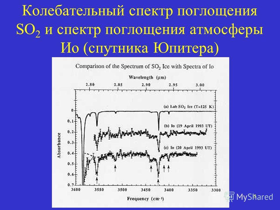 5 Колебательный спектр поглощения SO 2 и спектр поглощения атмосферы Ио (спутника Юпитера)